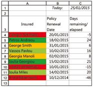 is dark green. Column C calculates the difference between each policy s renewal date and today.