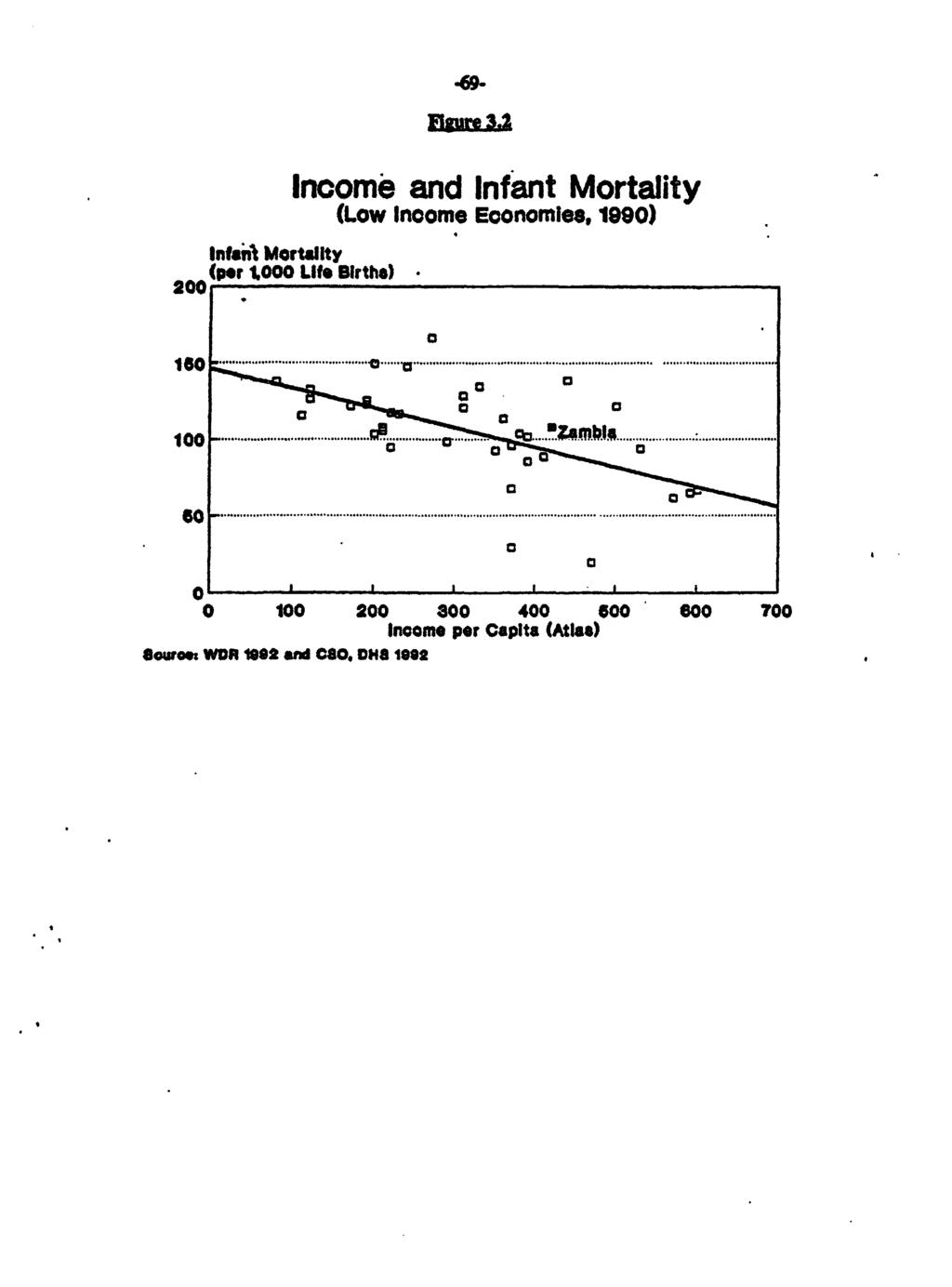 "InMOiM Mortality 200(per 1,000 Life Births) Income and Infant Mortality (Low Inoome Economies, 190) IS_ C 'l... "" Il""4@ '''""' llill X...a... - -* 0 ----------------."