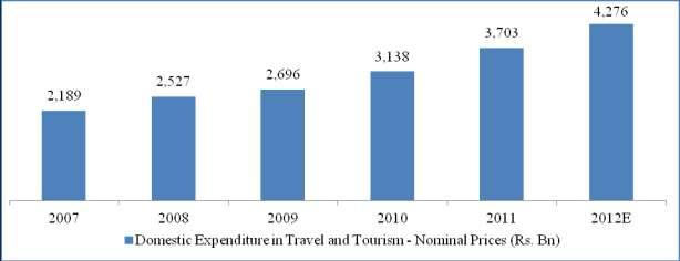0% (Source: Travel and Tourism Economic Impact, India 2012 - WTTC). This low contribution of travel and tourism to our GDP indicates significant potential and headroom for growth.