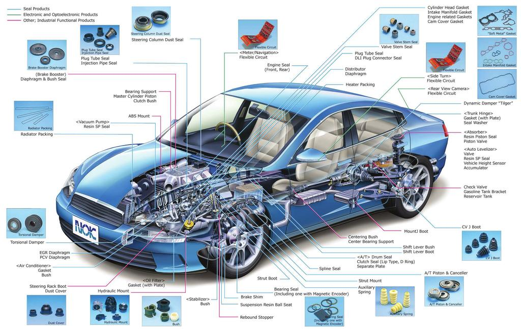 NOK Products in Automobiles 㟷 䛻ኚ 㓄 ኚ Ꮠᣑ Market Trends by Sector: Motor Vehicle Unit Production (by Half Year, Fiscal Year) Motor Vehicle Unit Production (Thousands of units) Domestic Export 15,000