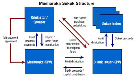 Mushkara Sukuk (Joint Venture) Originator/Borrower contributes specific assets and management skills to the Musharaka Sukuk SPV Investor/Lender contributes capital to the Sukuk Issuer SPV The Sukuk