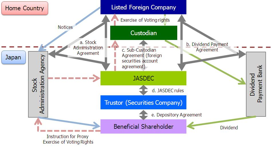 9. Shareholder Services and Book-Entry Transfer Systems for Foreign Stocks, etc.