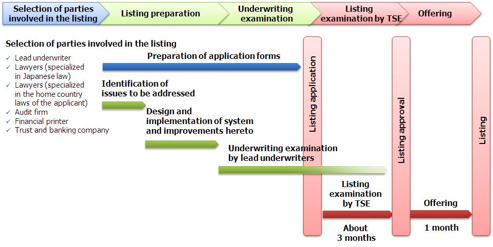 3. Overview of the Initial Listing and Disclosure Systems Listing Schedule (2) Roles of