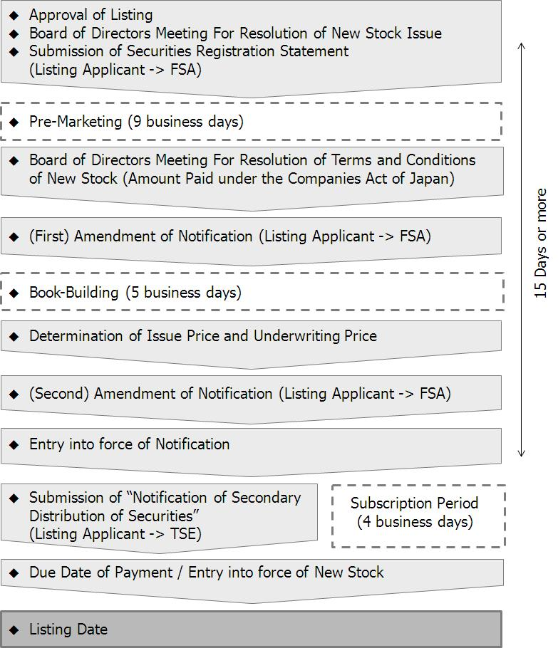 7. Finance through Listing (Public Offering and Secondary Offering) (2) Finance Schedule on Listing (in the case of an Unlisted Company) The chart below indicates a model schedule up to the listing
