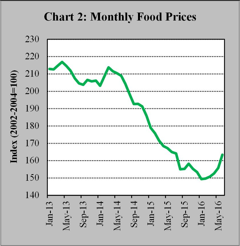 cereals, sugar, oils, and dairy products). Overall, international oil and food prices remained relatively low and did not pose any significant risk to the inflation outlook in the first half of 1.
