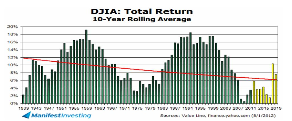 Stock Market Rolling Returns The numbers below are based on returns from 1900 to 2010. The worst period in the past 100 years saw a 1% annual return from 2000 to 2009. This was a secular bear market.