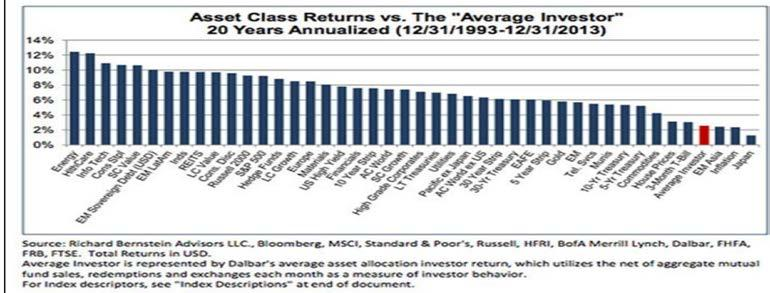 Investor Returns Per a Morningstar Study, the 10-year gap between the average investor and average fund ballooned to 2.5% by the end of 2013. The typical investor gained 4.