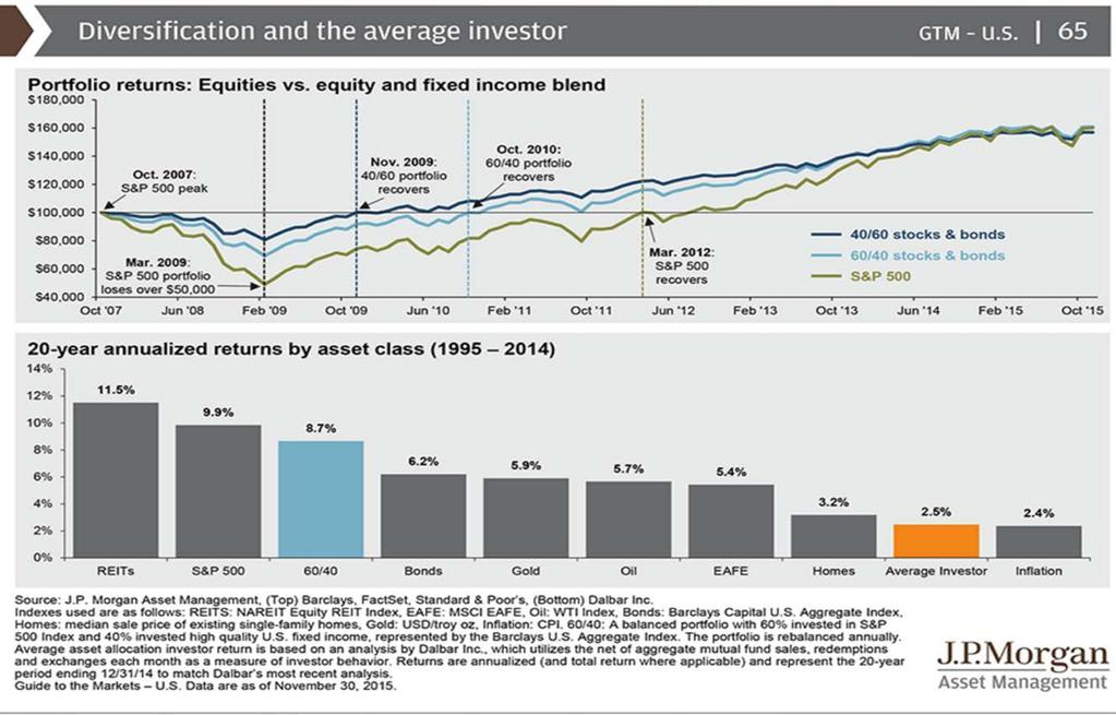 Investor Returns Diversification and the Average Investor Below you can see how the