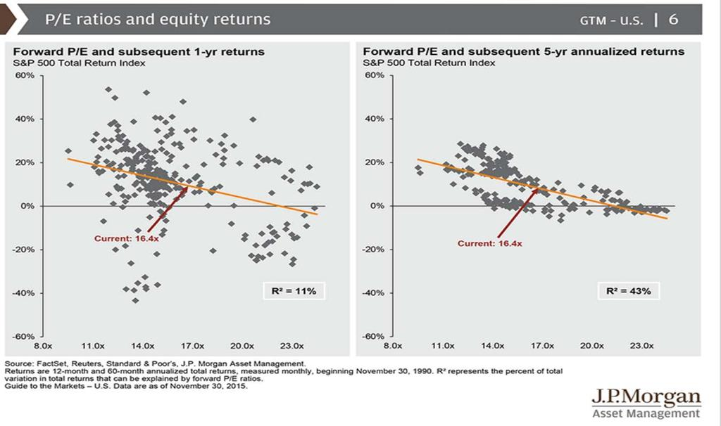 Annual Return Predictions as of 2015 based on Valuations. The chart below shows how future expected returns of the stock market drop as valuations rise.