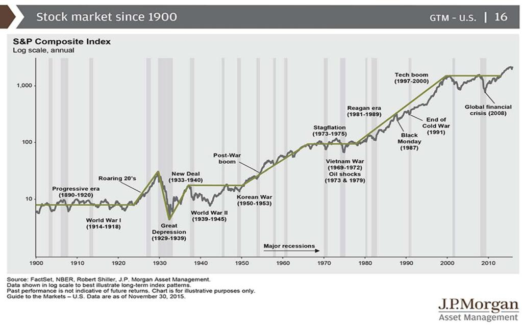 Stock Market Since 1990 Below shows the stock market from 1900 through 2014.
