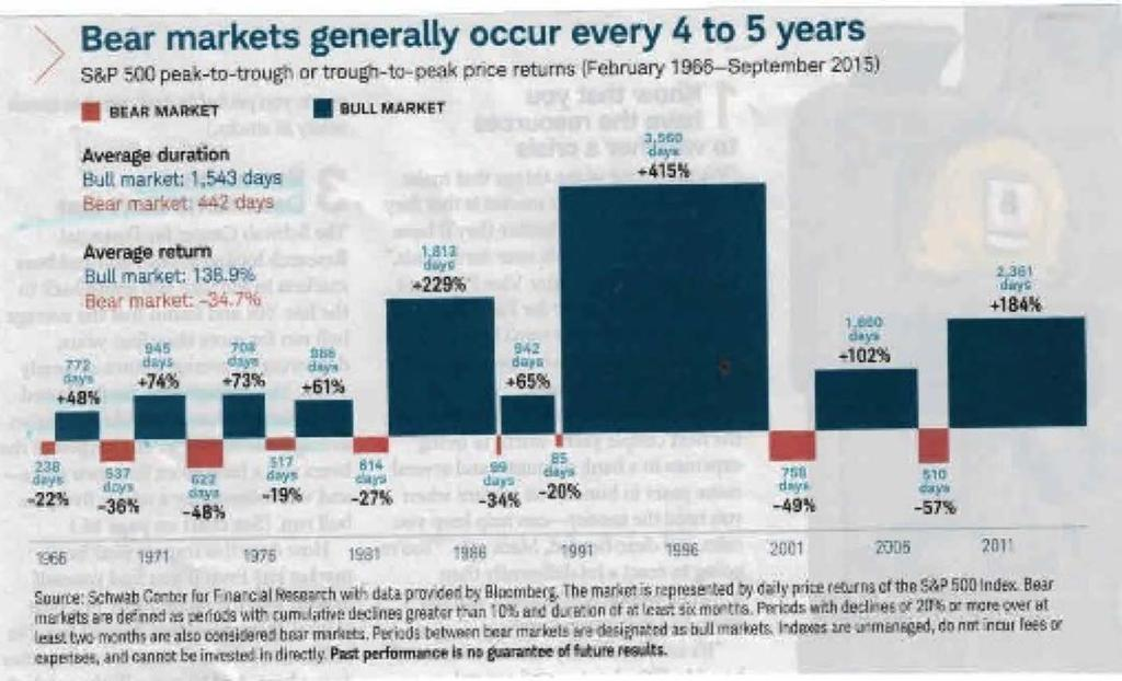History of U.S. Bear & Bull Markets Since 1966 The average Bull Market period lasted 8.5 years with an average cumulative total return of 458%.