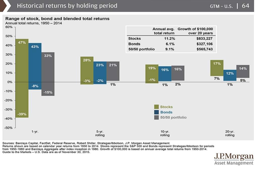 Historical Returns by Holding Period The chart below shows that over longer periods of time stock market returns are less volatile and generally positive.