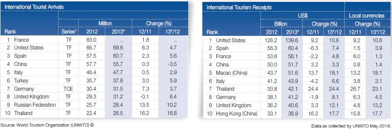 With a 5% increase in real terms, the growth in international tourism receipts equalled the growth in arrivals (Source: UNWTO Tourism Highlights 2014 edition).