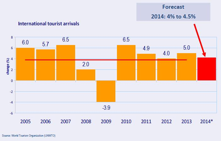 International Tourist Arrivals, World (Source: 2013 International Tourism Results and Prospects for 2014, UNWTO.