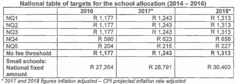 Source: Amended National Norms and Standards for School Funding, Government Gazette 38397 16 January 2015 Paragraph 113 explains how this table should be used in order to calculate the target school