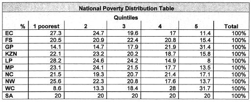 44 However, because poverty is unevenly distributed across the provinces, the NNSSF also publishes a province-specific poverty distribution table that PEDs must use when calculating the allocation.