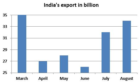 12% 18% 30% 28% 12% Garments Others Textile Cosmetics Jewellery 66. What is the average export of textile industry over the period? (a) 22.32 billion (b) 24.32 billion (c) 21.84 billion (d) 21.