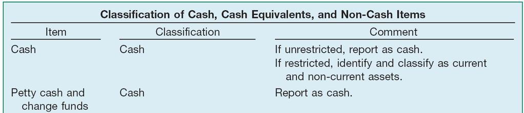 Cash Summary of