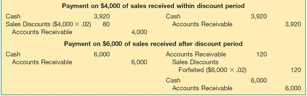 Accounts Receivable Cash Discounts (Sales Discounts) Illustration 7-5 Entries under Gross and Net Methods of