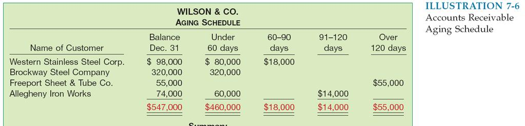 Uncollectible Accounts Receivable Illustration 7-9 Accounts Receivable Aging Schedule