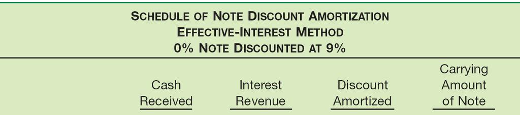 Zero-Interest-Bearing Note