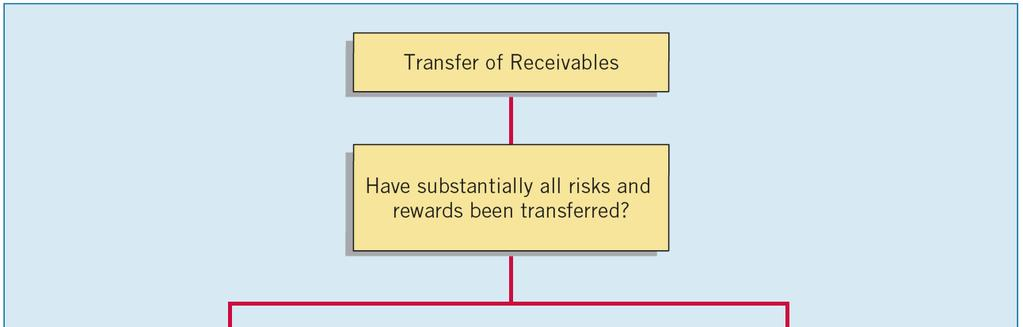 Summary of Transfers Illustration 7-22 7-85 Determining whether