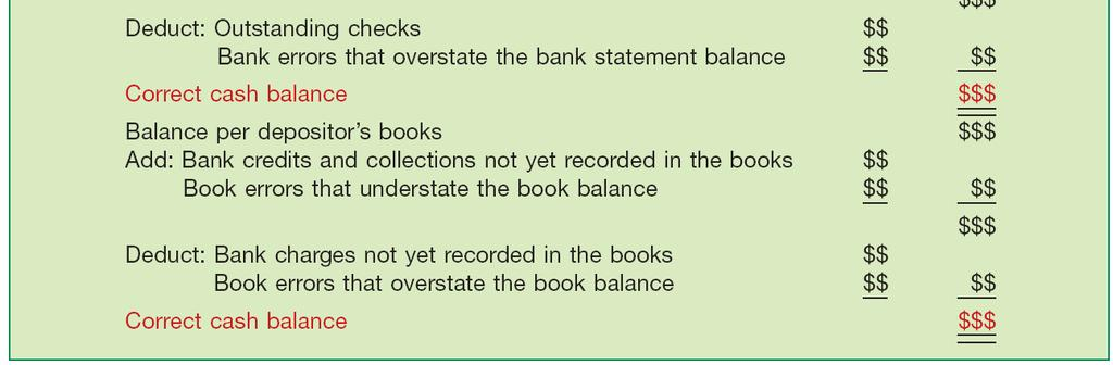 Reconciliation of Bank Balances Illustration 7A-1 Bank Reconciliation Form