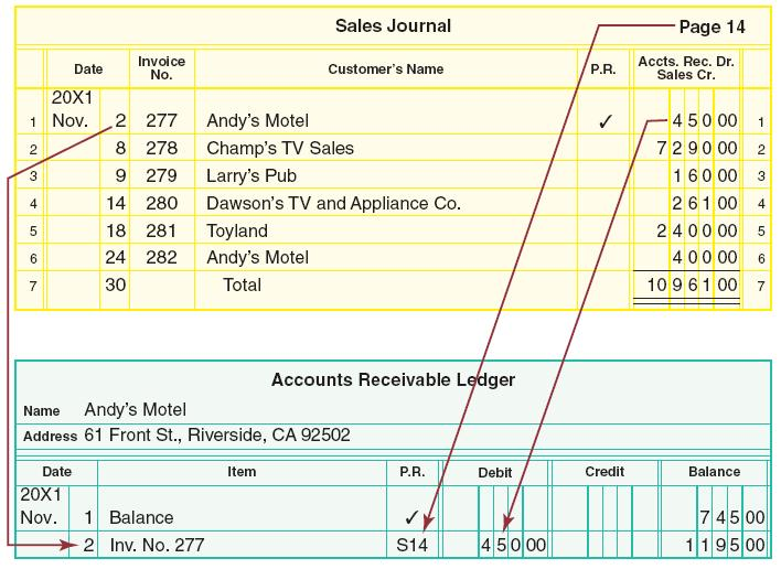 Ch8 accounting for a merchandising business sales and cash posting from the the accounts fandeluxe Image collections