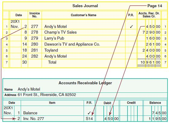 Ch8 accounting for a merchandising business sales and cash the accounts fandeluxe Image collections