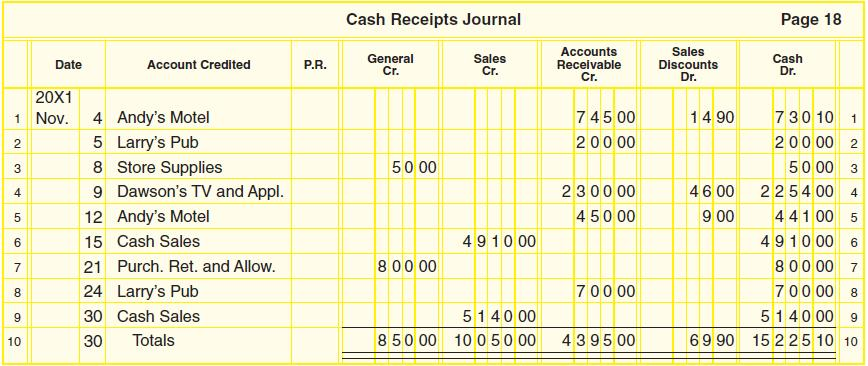 Ch8 accounting for a merchandising business sales and cash accounts receivable credit column sales credit column a general credit column for making credits to accounts for which no special column is provided 17 fandeluxe Image collections
