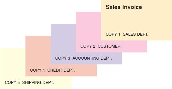 Ch8 accounting for a merchandising business sales and cash distribution of sales invoice copies credit department approves sales fandeluxe Image collections