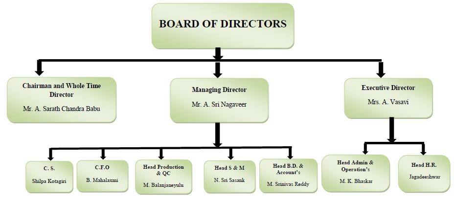 Management Organization Structure Terms & Abbreviations C.S. - Company Secretary C.F.