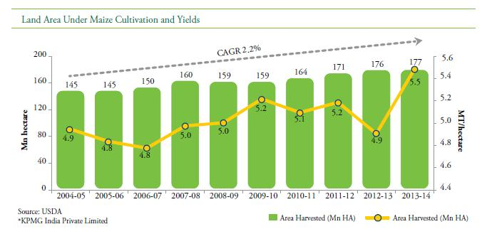 2 per cent, from 146 Mn hectare in 2004-05 to 177 Mn hectare in 2013-14, the remaining increase in production is due to increase in yield. Productivity of maize has increased at a CAGR of 1.