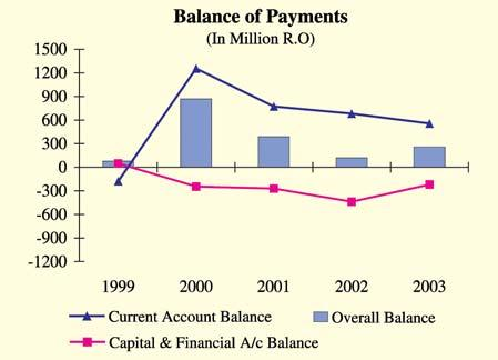 Foreign Trade and Balance of Payments remittances increased from RO 616 million in 2002 to RO 643 million in 2003, primarily due to increase in the number of expatriates working in the private sector.