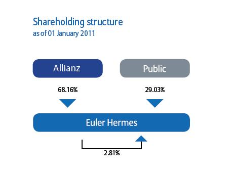 Euler Hermes Shareholding Structure (at 31 Dec.