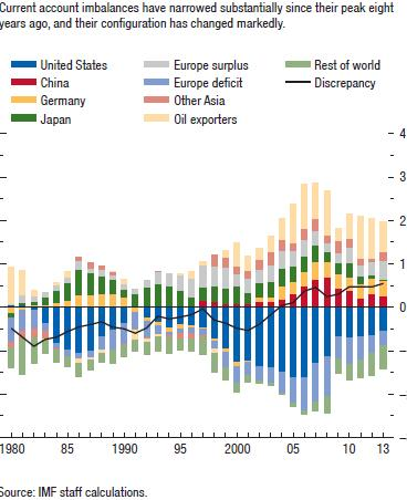 5. Oil exporters [and Europe (Germany)] continue to have