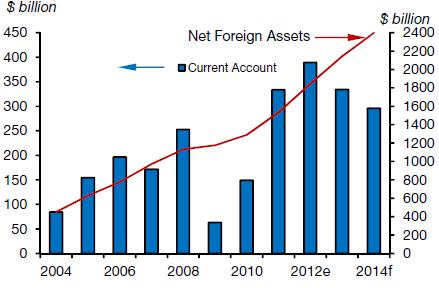 5. GCC s large CA surplus and rising foreign assets could contribute to the global