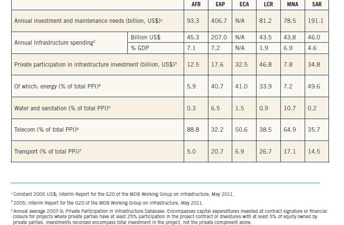 3. Status of Infrastructure Needs and Financing Varies