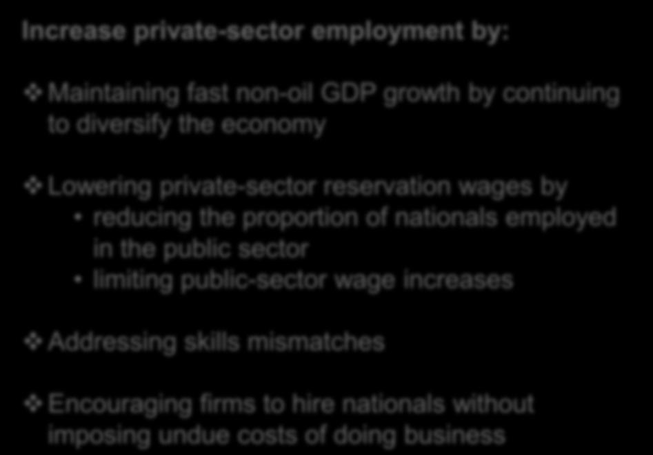 GCC: Generating private-sector jobs for nationals 12 1 8 6 4 2 GCC Unemployment Rate, Nationals (Percent) 1 Increase private-sector employment by: Maintaining fast non-oil GDP growth by continuing to