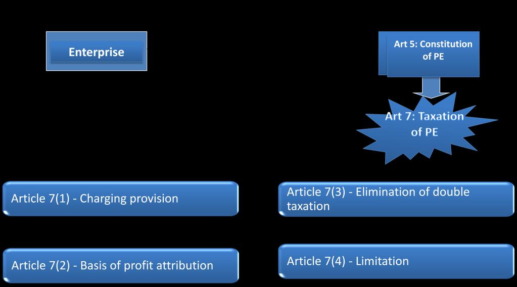 Below is the diagrammatical representation of Article 7 of Tax Treaty which is based on OECD model convention.