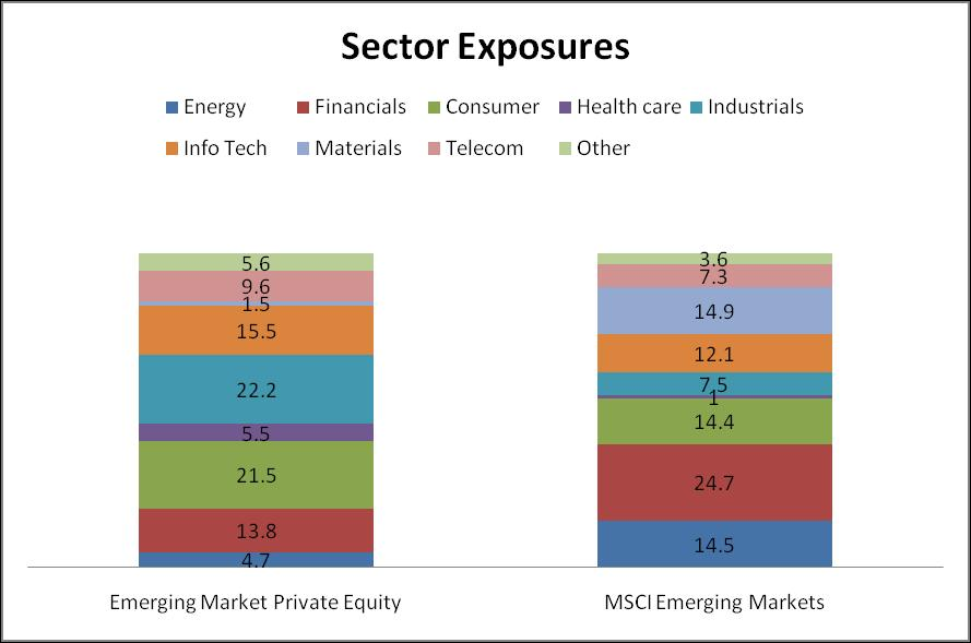 Diversification vs Public Equity Greater Consumer/