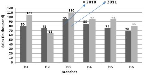 71. What is the ratio of the total sales of branch B2 for both years to the total sales of branch B4 for both years? (a) 2 : 3 (b) 3 : 5 (c) 4 : 5 (d) 7 : 9 72.