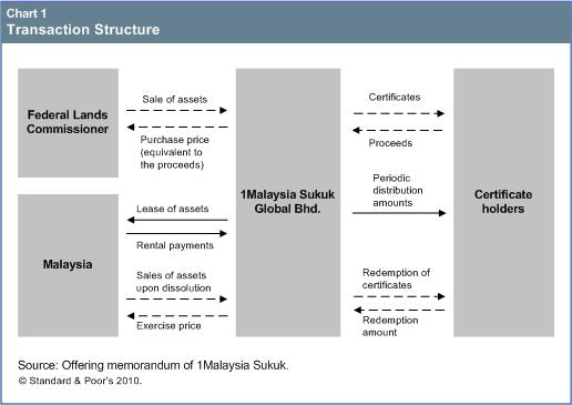 Rationale (1Malaysia Sukuk Global Bhd.) The 'A-' preliminary rating on 1Malaysia Sukuk Global Bhd.'s (1Malaysia) planned issuance of U.S.-dollar-denominated benchmark size trust certificates reflects the credit risk of the Malaysia sovereign.
