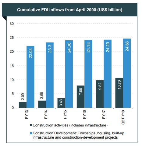 INFRASTRUCTURE SECTOR Cumulative FDI inflows in the Construction Activities sector, which includes infrastructure, reached US$ 10.70 billion between April 2000 September 2017.