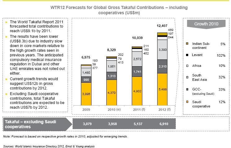 Global Takaful Forecast Continued steady growth in core markets and the emergence of new fringe markets
