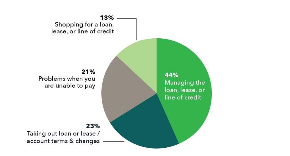 Consumers Consumer Loan Complaints Figure 6 shows the types of consumer loan complaints, such as complaints about installment loans, vehicle loans and leases, and personal lines of credit reported