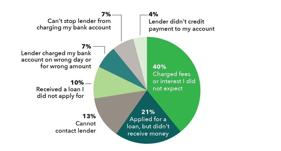 Consumers Payday Loan Complaints Figure 10 shows the types of payday loan complaints reported by consumers for the approximately 2,200 payday loan complaints the CFPB has received.