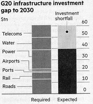 Infrastructure funds G20 shortfall in Infrastructure investment US$ 20