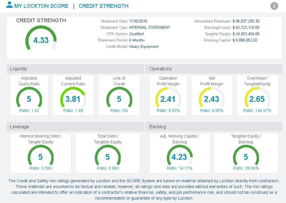 MY LOCKTON SCORE»» CREDIT STRENGTH RATING DETAILS None