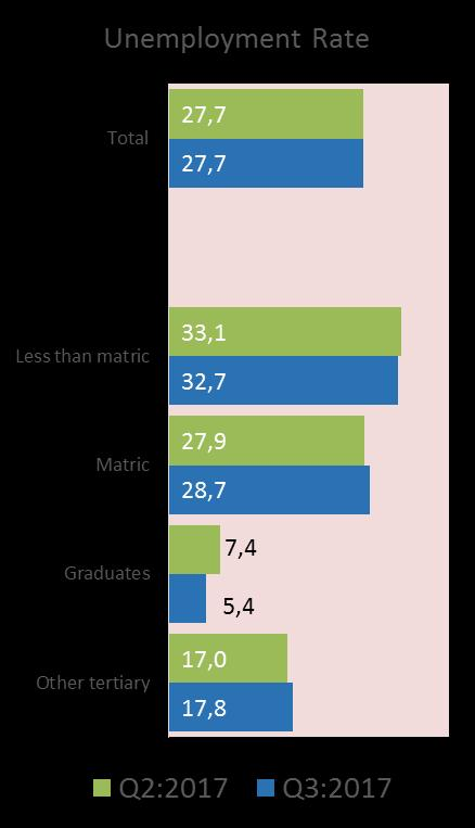 Labour market rates by education level The